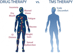 Drug_vs_TMS_Therapy