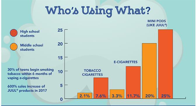 Infographic detailing the kinds of nicotine products youth are using